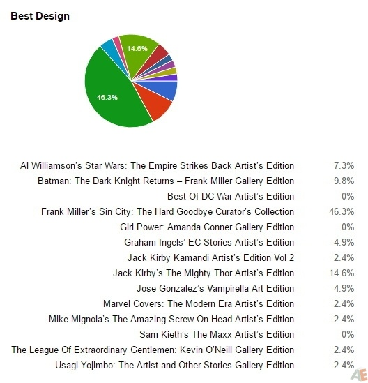 The Results Are In: The 2016 Scott Dunbier Awards Winners 1
