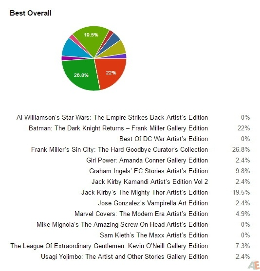 The Results Are In: The 2016 Scott Dunbier Awards Winners 7