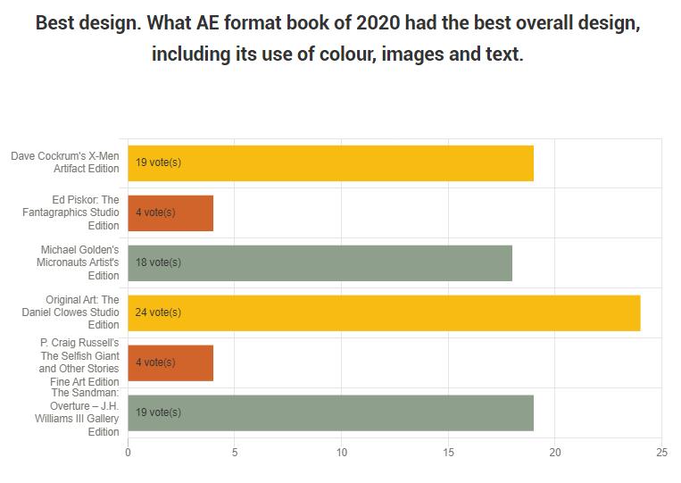 2020 Dunbier Awards Best Design results