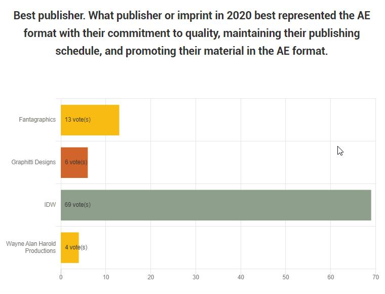 2020 Dunbier Awards Best Publisher results