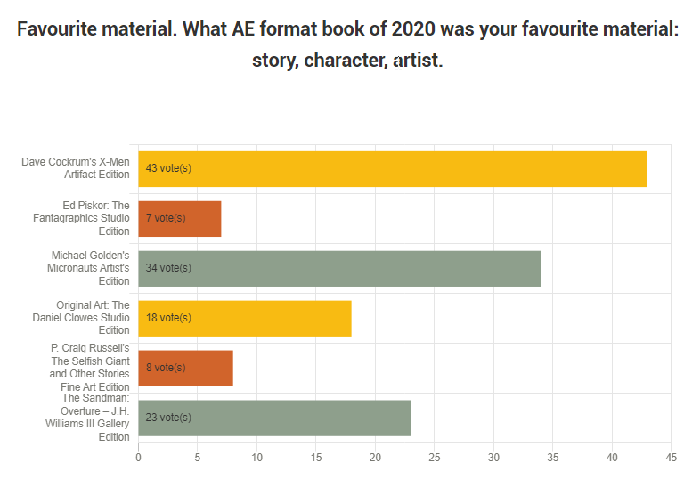 2020 Dunbier Awards Favourite Material results